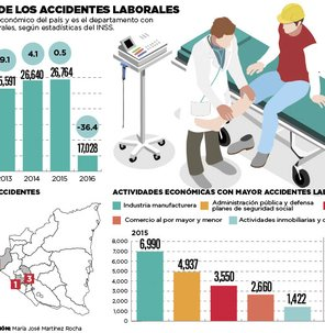 Comportamiento de los accidentes laborales