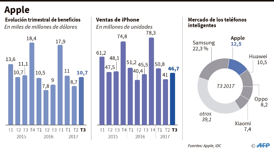 Beneficios, ventas y partes del mercado de Apple. Foto: AFP/END