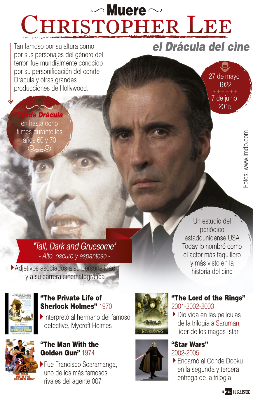 Muere Christopher Lee