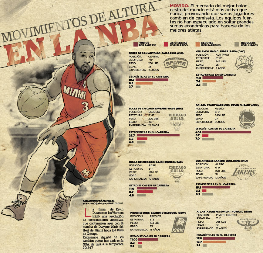 Movimientos de altura en la NBA