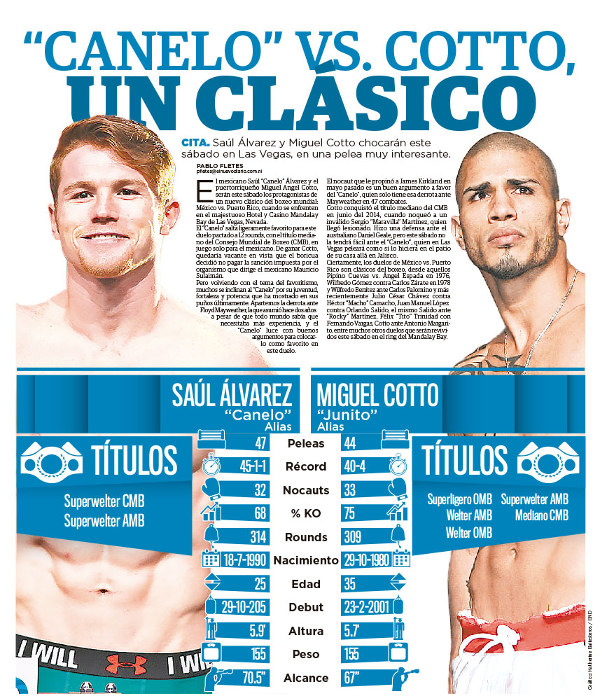 """Canelo"" vs. Cotto, un clásico"