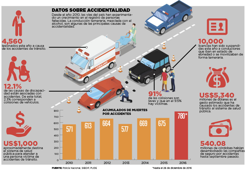 Datos sobre accidentalidad