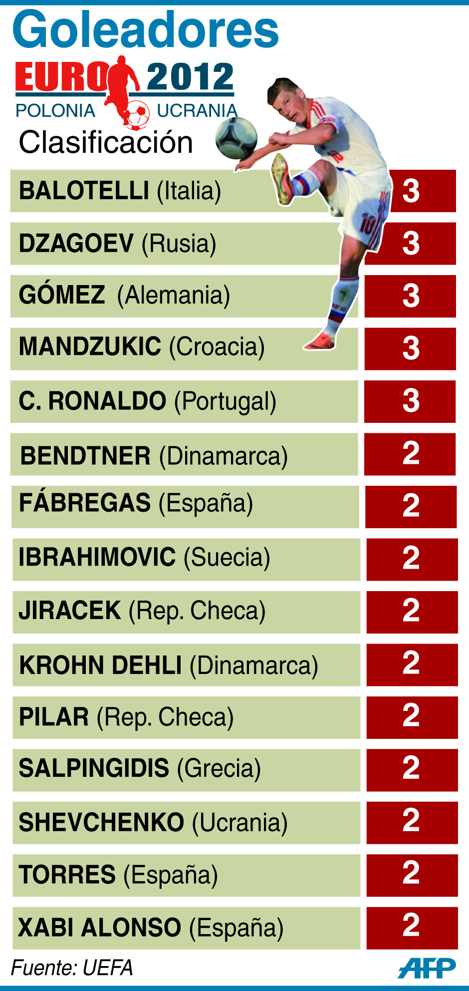 Tabla de goleadores