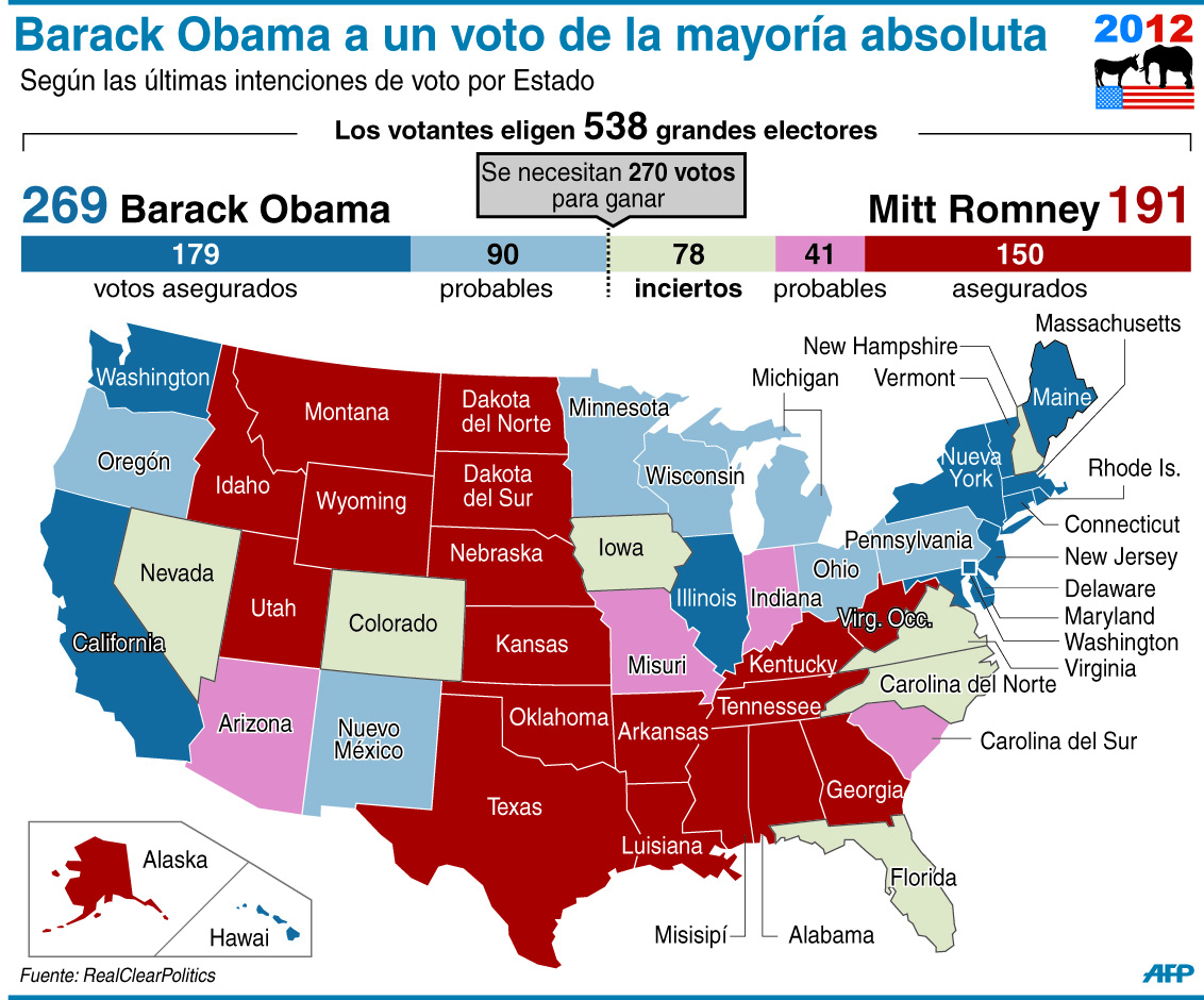 Barack Obama a un voto de la mayoría absoluta