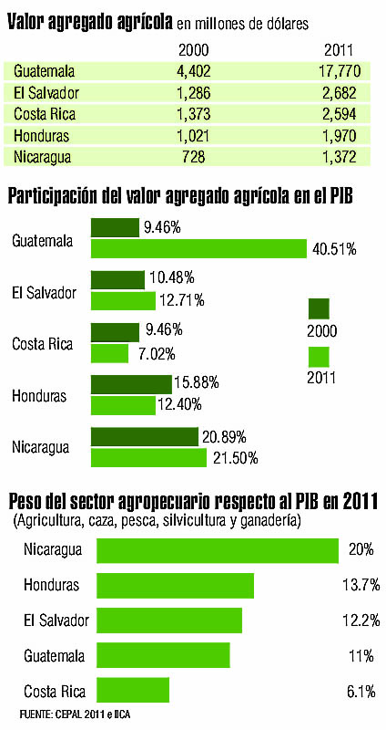 Infografia_valor_agregado