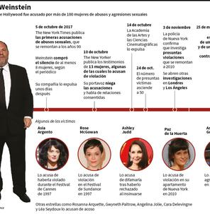 El caso Harvey Weinstein