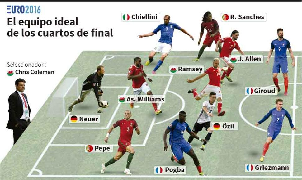 Equipo ideal