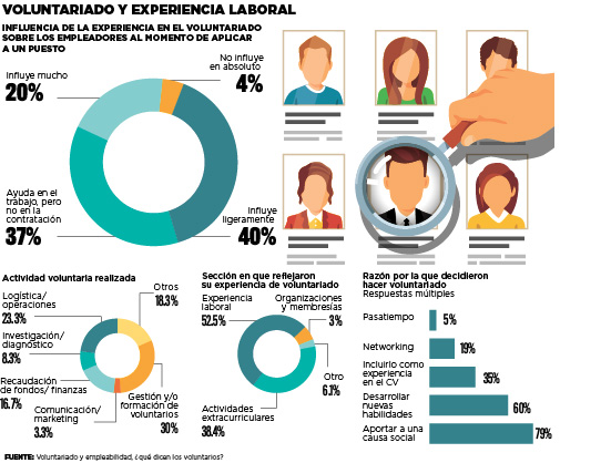 Voluntariado y experiencia laboral