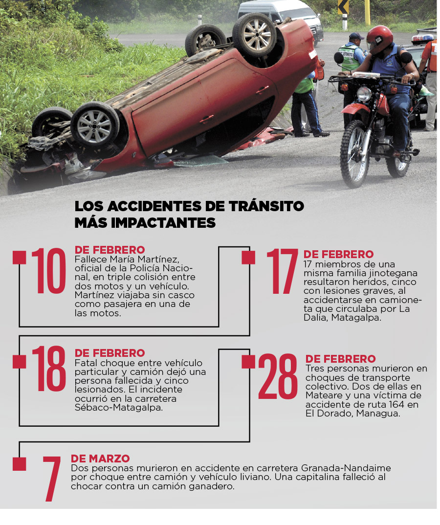 Se registran dos muertes por accidentes cada día