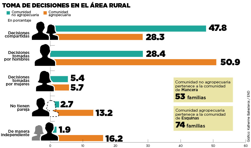 Toma de decisiones en el área rural