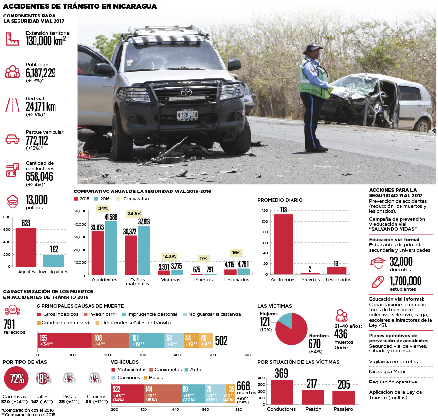 Los accidentes aumentan  24% en 2016