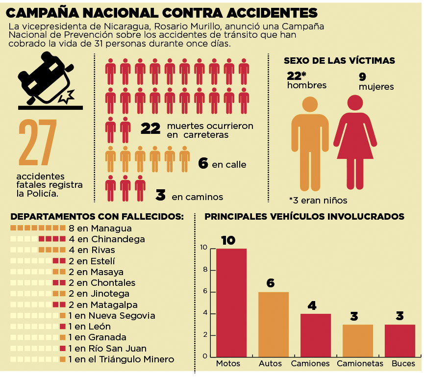 Campaña nacional contra accidentes