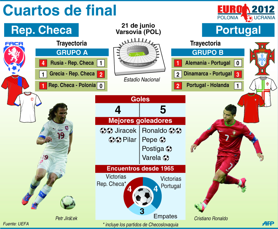 República Checa y Portugal en Cuartos de Final