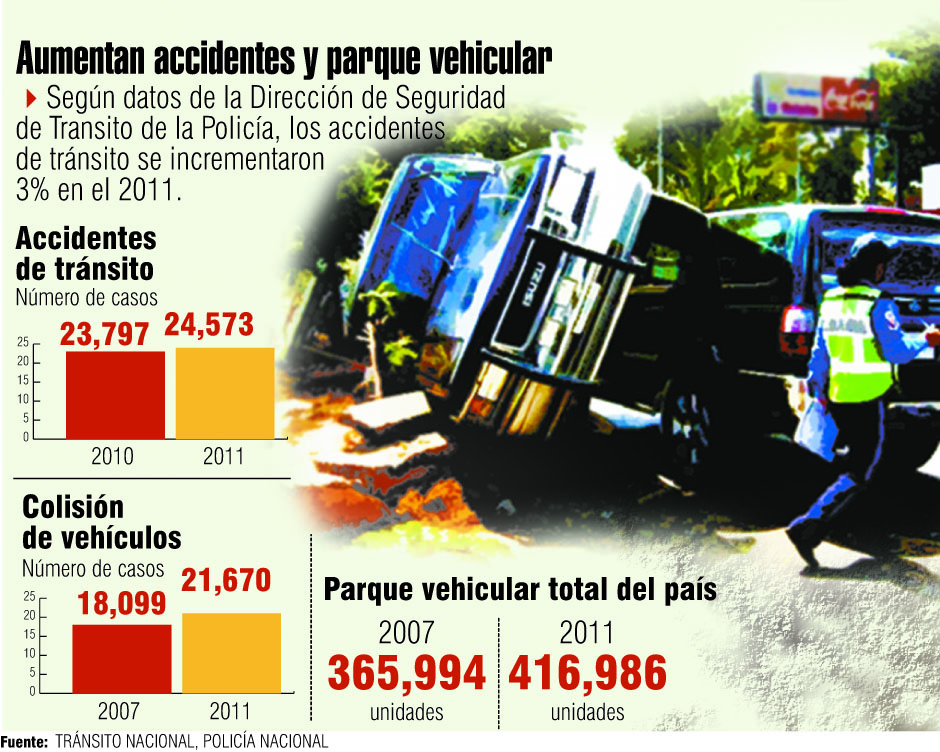 Aumento de accidentes