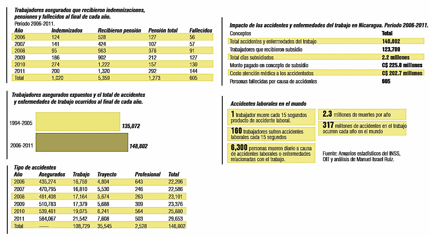 30,000 accidentes laborales