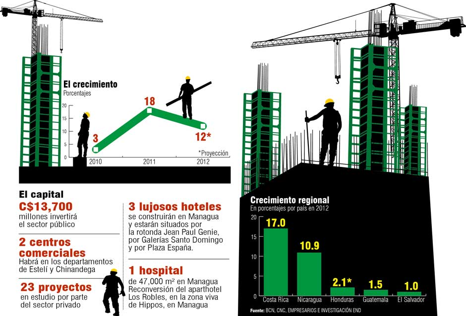 construccion vertical