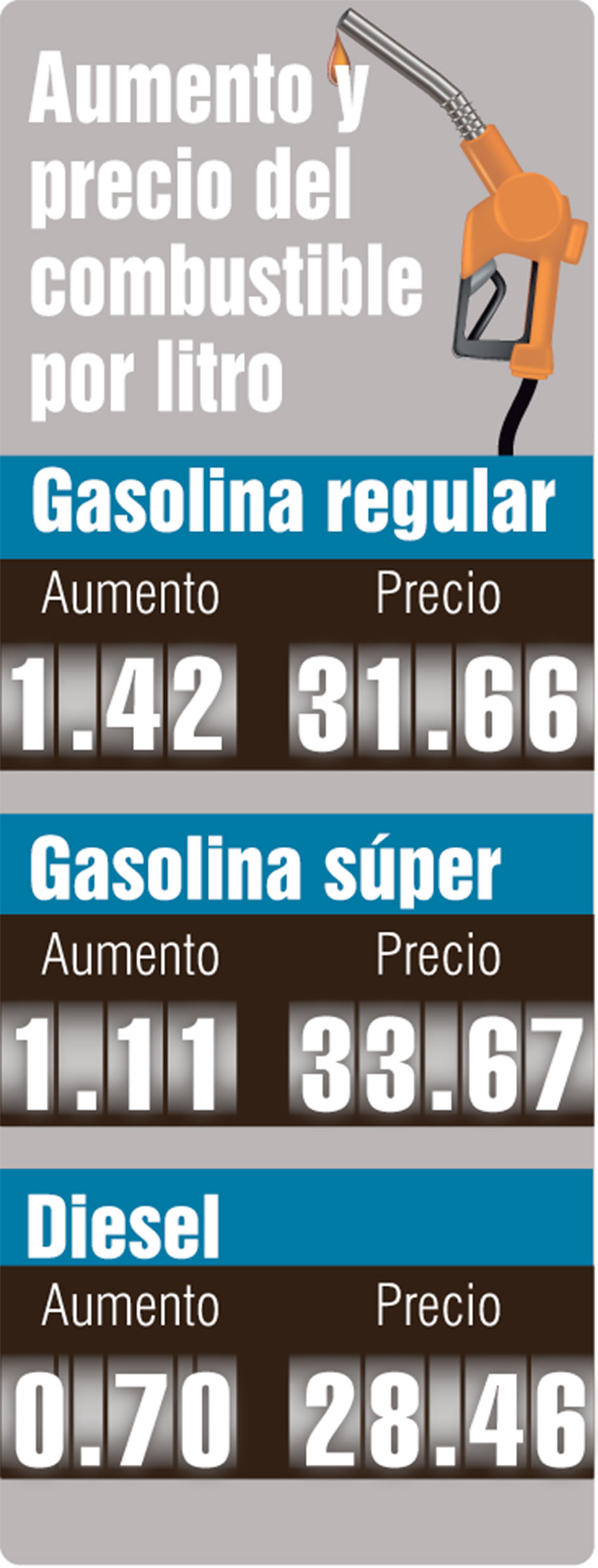 combustible alza