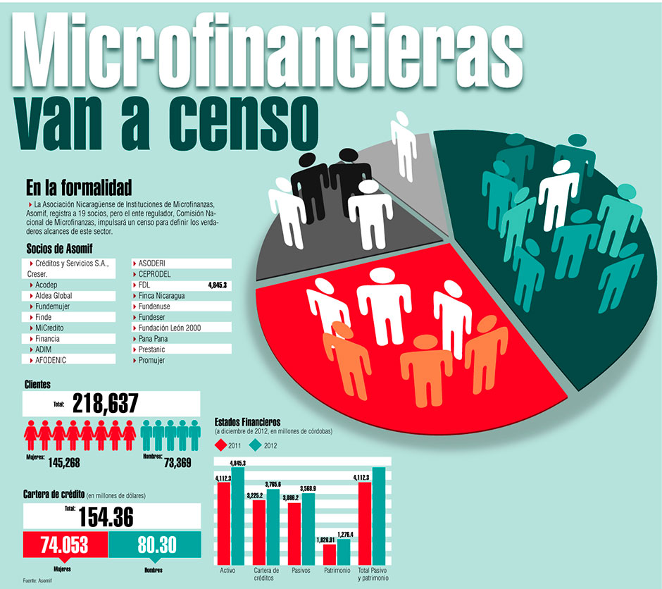 microfinancieras web