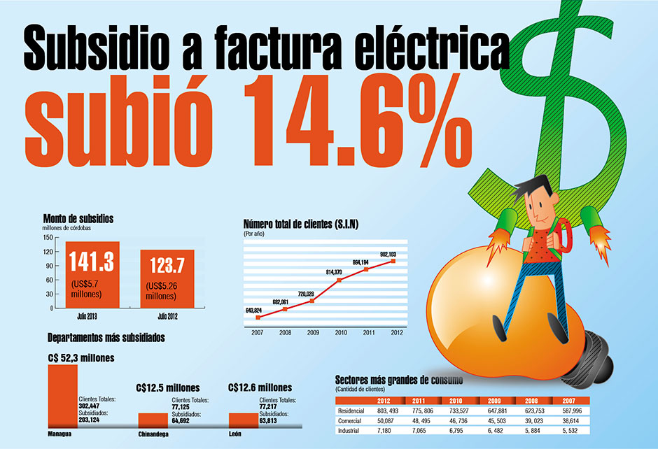 subsidio factura electrica