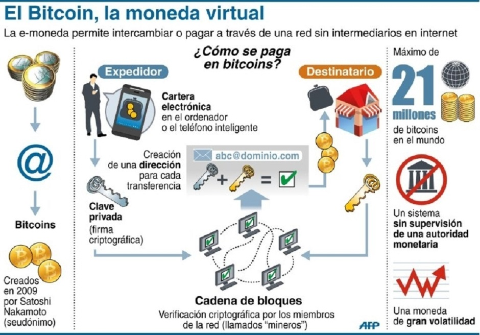 Bitcoin, la moneda virtual