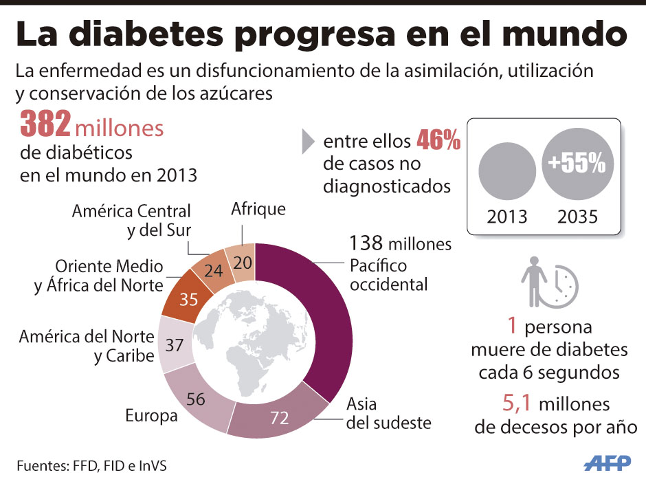 La diabetes progresa en el mundo